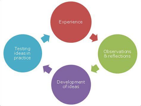Community Development Practice - Community Development Society