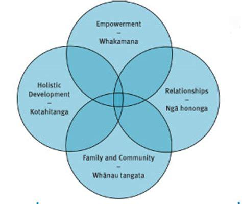 community development - Essay by Haza46