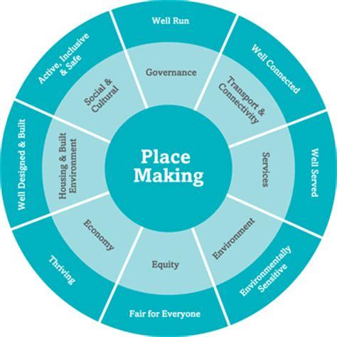 Asset-based community development - Wikipedia